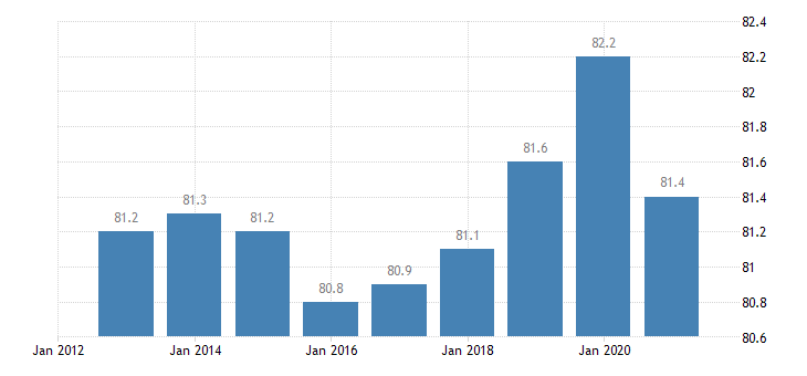 germany activity rate males eurostat data