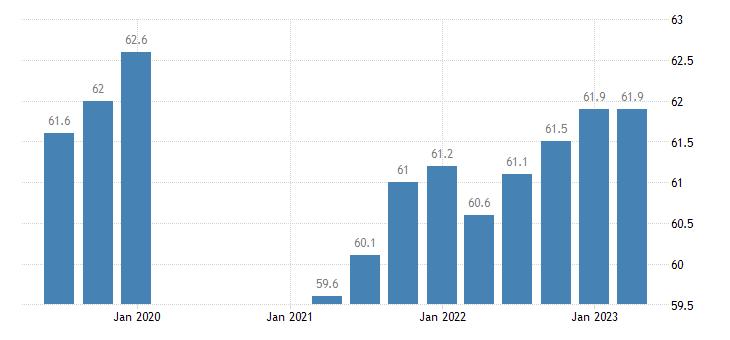 germany activity rates eurostat data