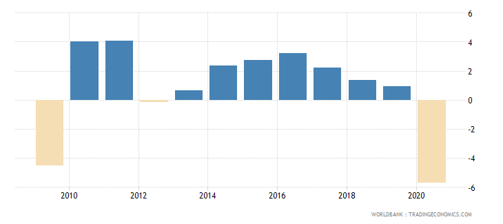 germany adjusted net national income annual percent growth wb data