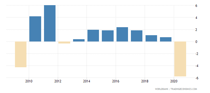 germany adjusted net national income per capita annual percent growth wb data