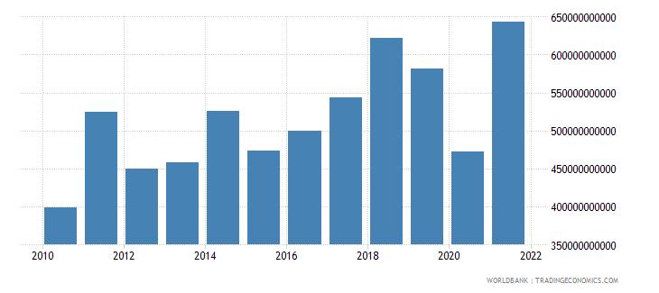 germany adjusted net savings excluding particulate emission damage us dollar wb data