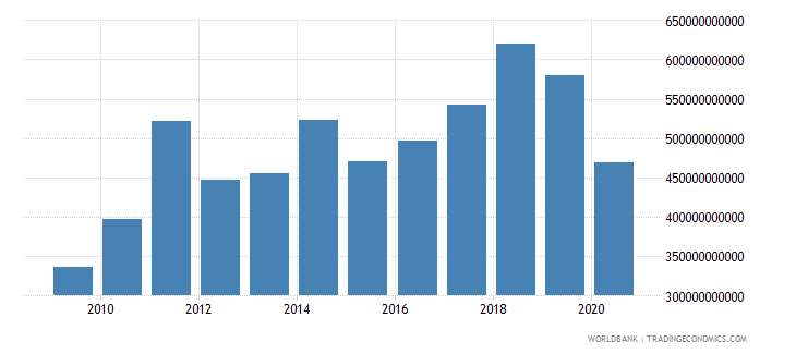 germany adjusted net savings including particulate emission damage us dollar wb data