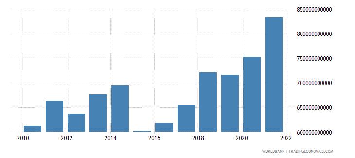 germany adjusted savings consumption of fixed capital us dollar wb data