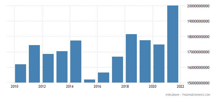 germany adjusted savings education expenditure us dollar wb data