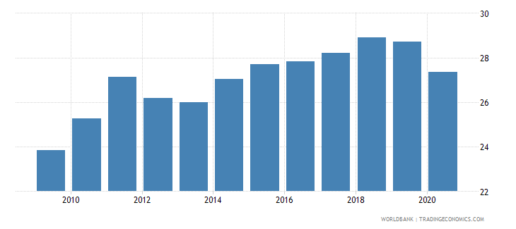 germany adjusted savings gross savings percent of gni wb data