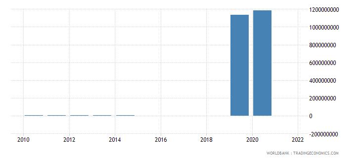 germany adjusted savings mineral depletion us dollar wb data
