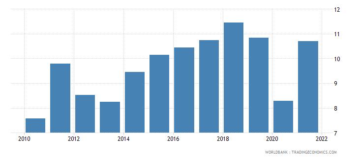 germany adjusted savings net national savings percent of gni wb data
