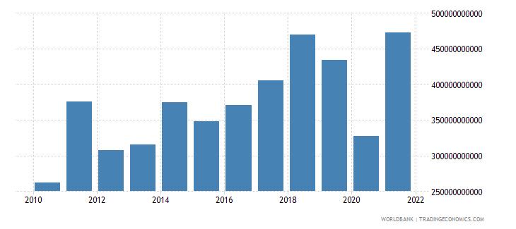 germany adjusted savings net national savings us dollar wb data