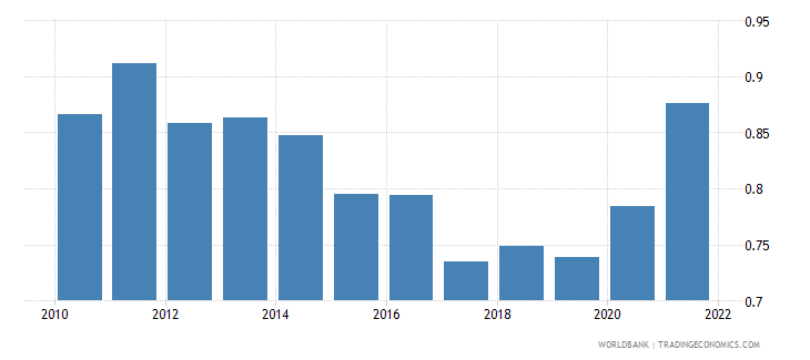 germany agricultural raw materials exports percent of merchandise exports wb data