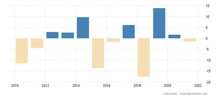 germany agriculture value added annual percent growth wb data