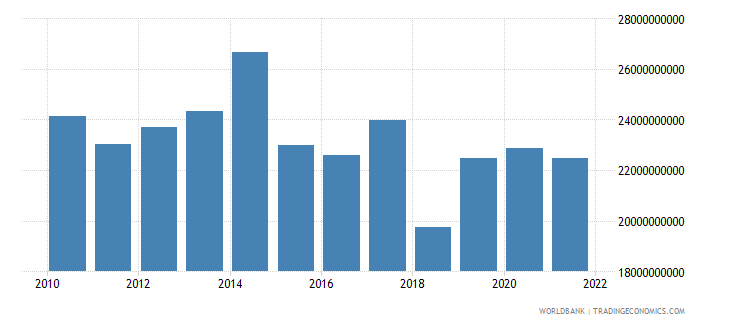 germany agriculture value added constant 2000 us dollar wb data