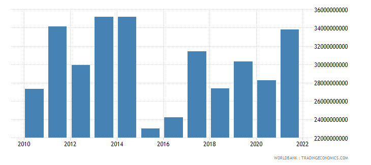 germany agriculture value added us dollar wb data