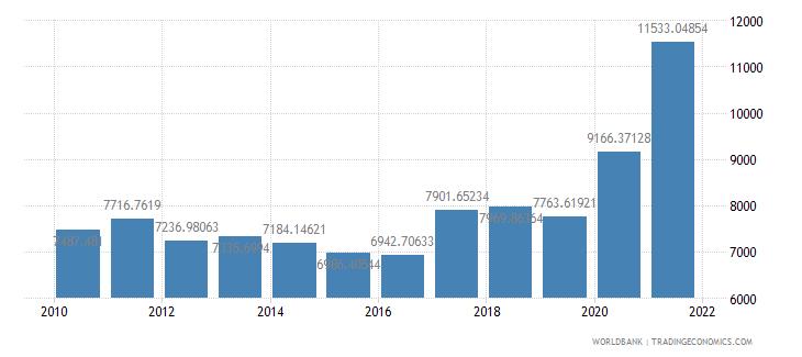 germany air transport freight million ton km wb data
