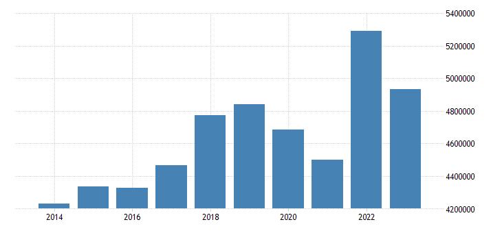 germany air transport of goods eurostat data