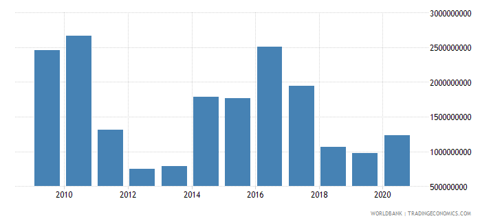 germany arms exports sipri trend indicator values wb data