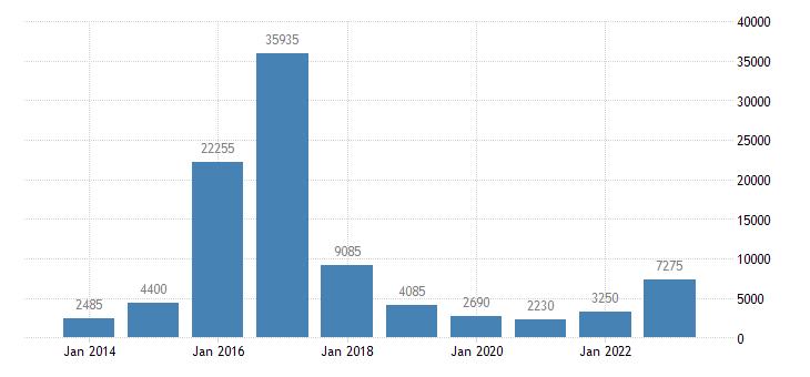 germany asylum applicants considered to be unaccompanied minors eurostat data