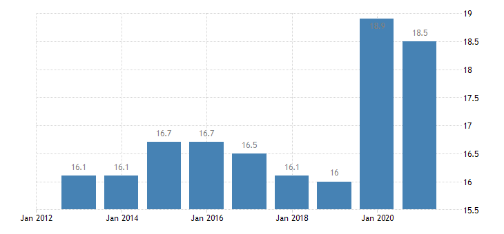 germany at risk of poverty rate eurostat data