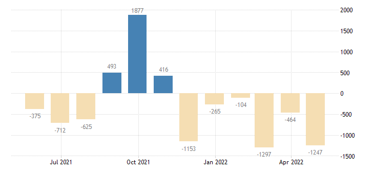 germany balance of payments capital account eurostat data