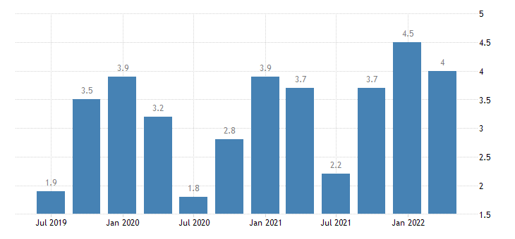 germany balance of payments current account on primary income eurostat data