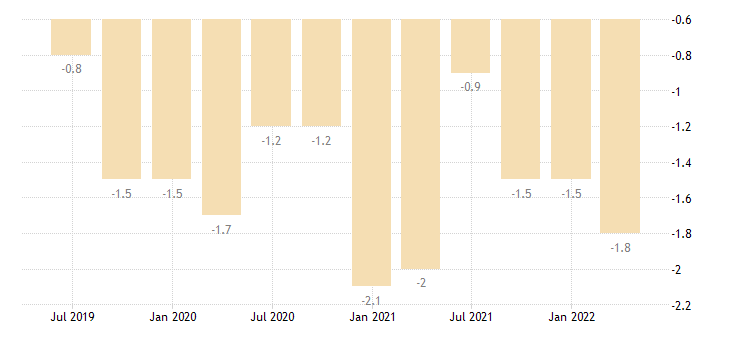 germany balance of payments current account on secondary income eurostat data