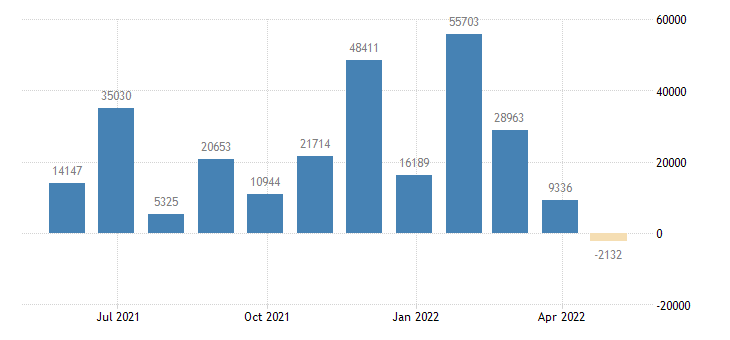 germany balance of payments financial account eurostat data