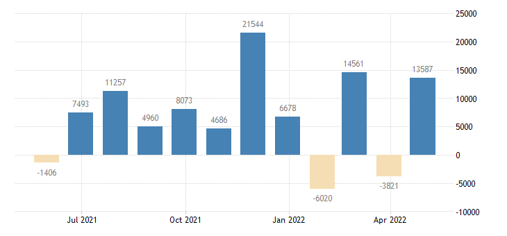 germany balance of payments financial account on direct investment eurostat data
