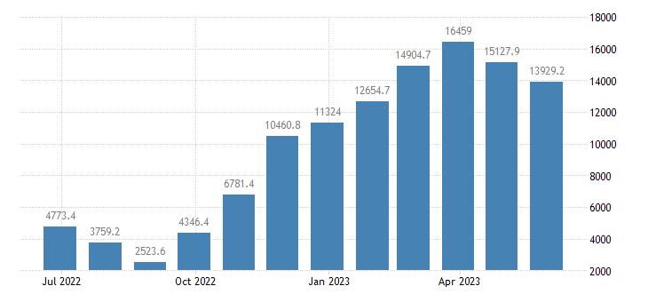 germany balance of trade eurostat data