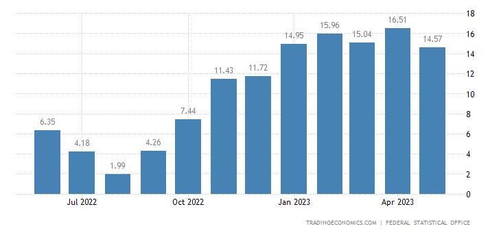 Germany Balance of Trade