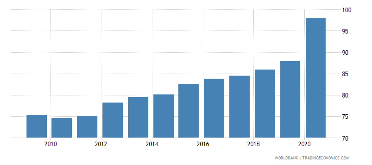 germany bank deposits to gdp percent wb data