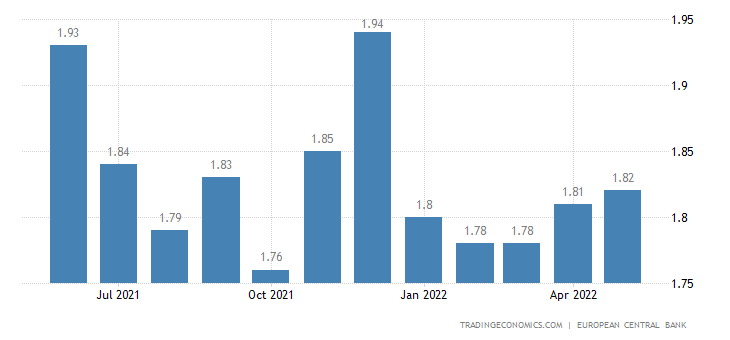 Germany Bank Lending Rate