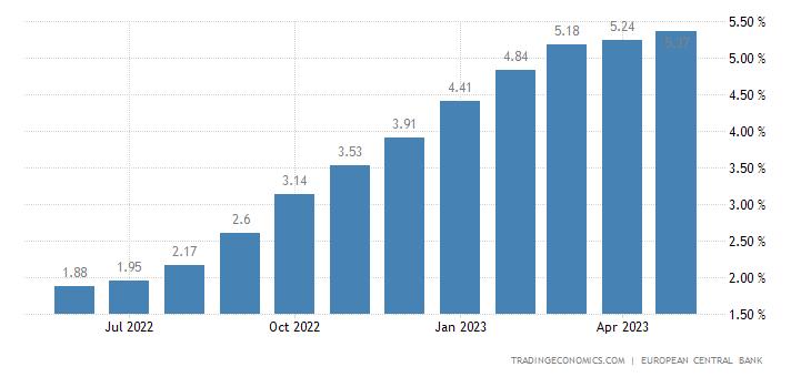 Germany Bank Lending Rate