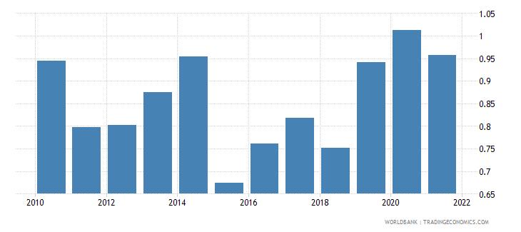 germany bank net interest margin percent wb data