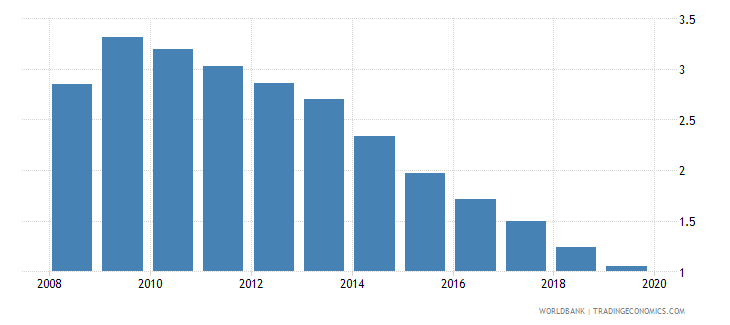 germany bank nonperfoming loans to total gross loans percent wb data