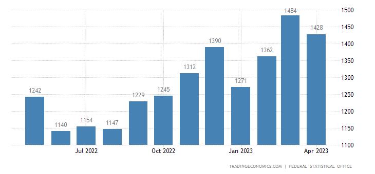 Germany Bankruptcies