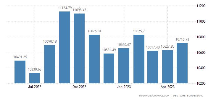 Germany Banks Balance Sheet