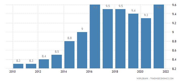 germany birth rate crude per 1 000 people wb data