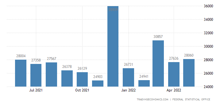 Germany Building Permits for New Dwellings