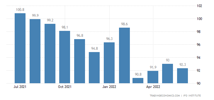 Germany Ifo Business Climate Index