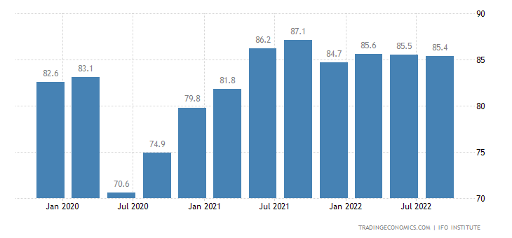 Germany Capacity Utilization