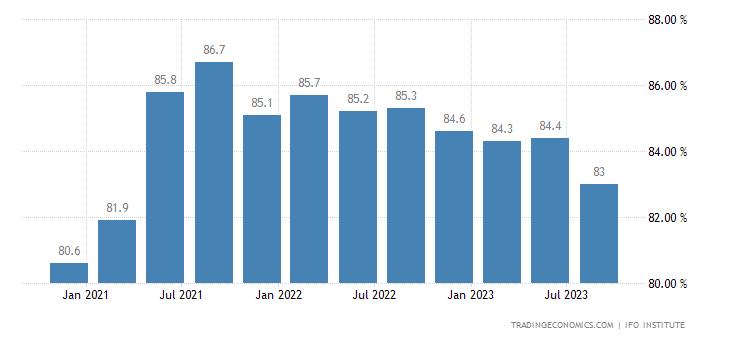 Germany Capacity Utilization