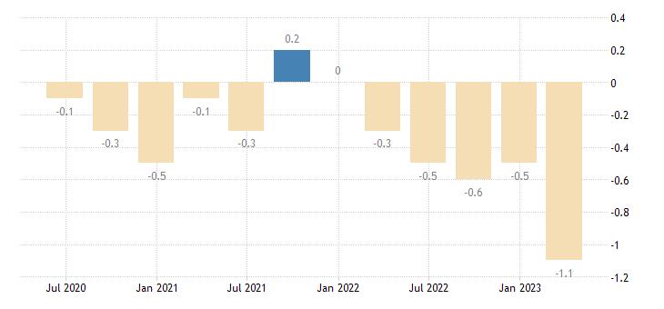germany capital account eurostat data