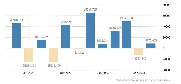 Germany Capital Flows