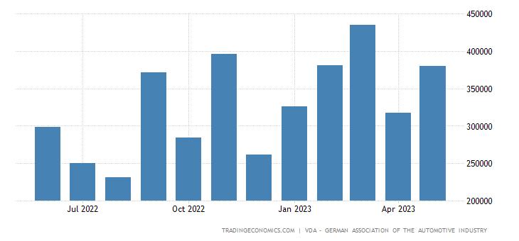 Germany Car Production