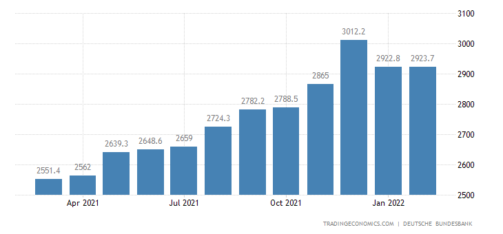 Germany Central Bank Balance Sheet