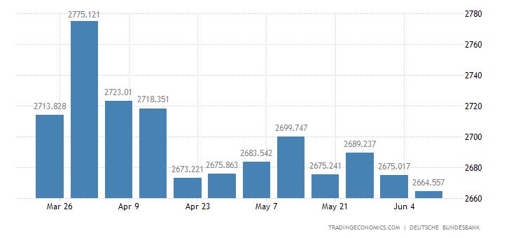 Germany Central Bank Balance Sheet