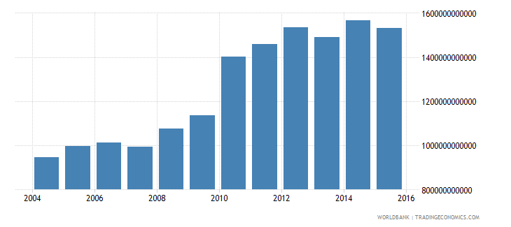 germany central government debt total current lcu wb data