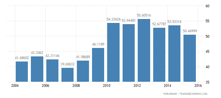 germany central government debt total percent of gdp wb data