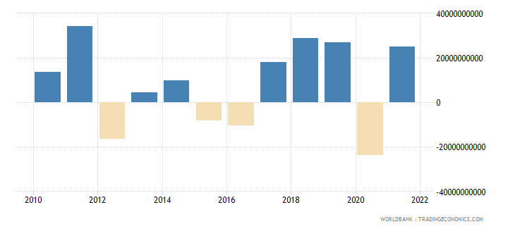 germany changes in inventories current lcu wb data
