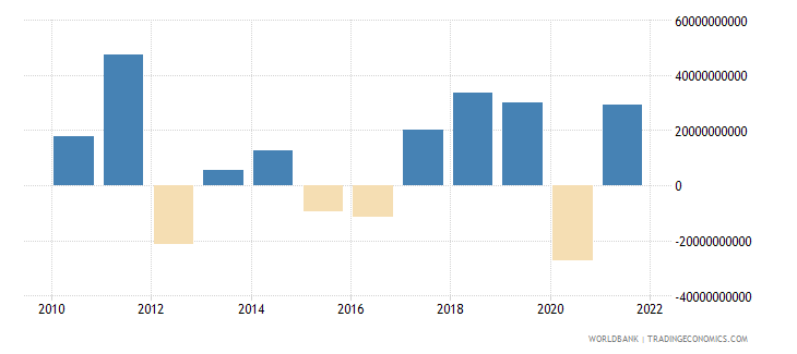 germany changes in inventories us dollar wb data