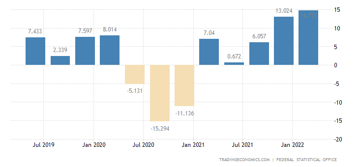 Germany Changes in Inventories